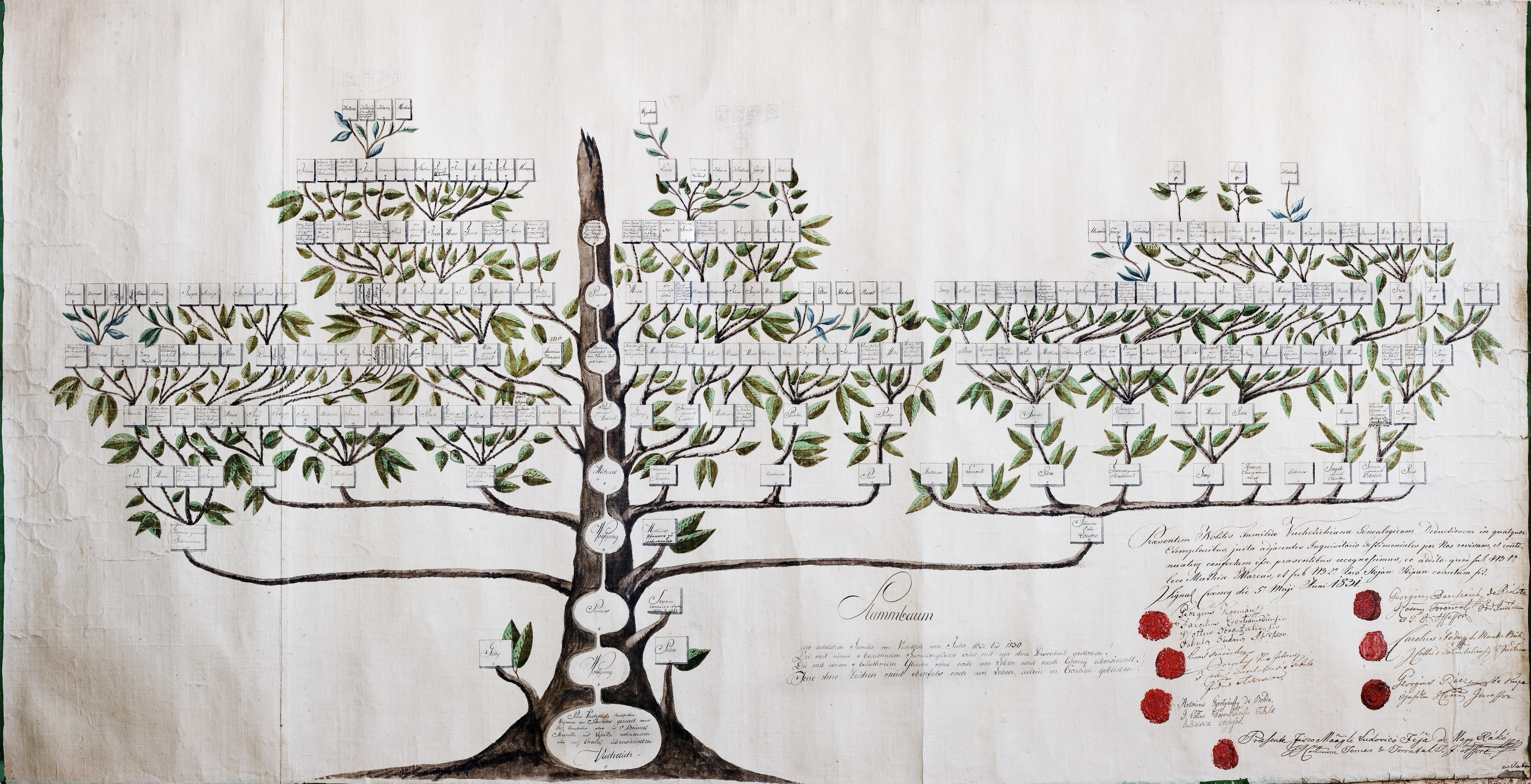 Rodoslovno stablo-1831god
